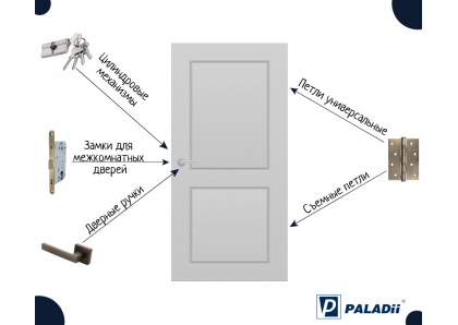 Фурнитура для межкомнатных и входных дверей