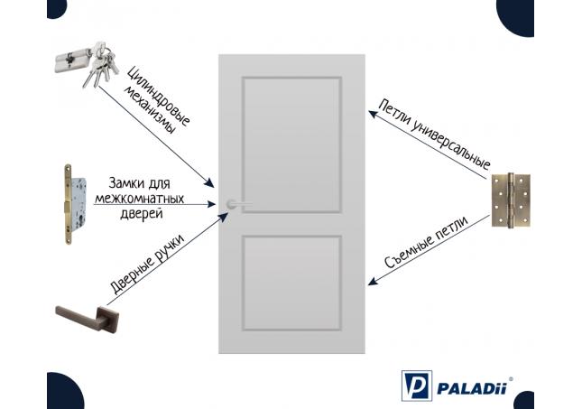 Фурнітура для міжкімнатних та вхідних дверей